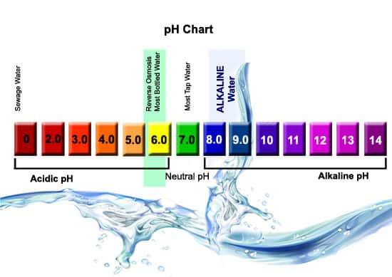 Alkali Su Ph Skalası