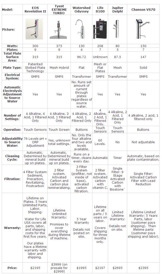 Konu alkali su iyonizeri karşılaştırma tablosu