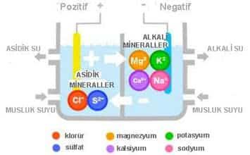 Alkali iyonize su cihazı nasıl çalışır?